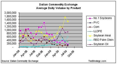 DCE Monthly Volume by Product.JPG